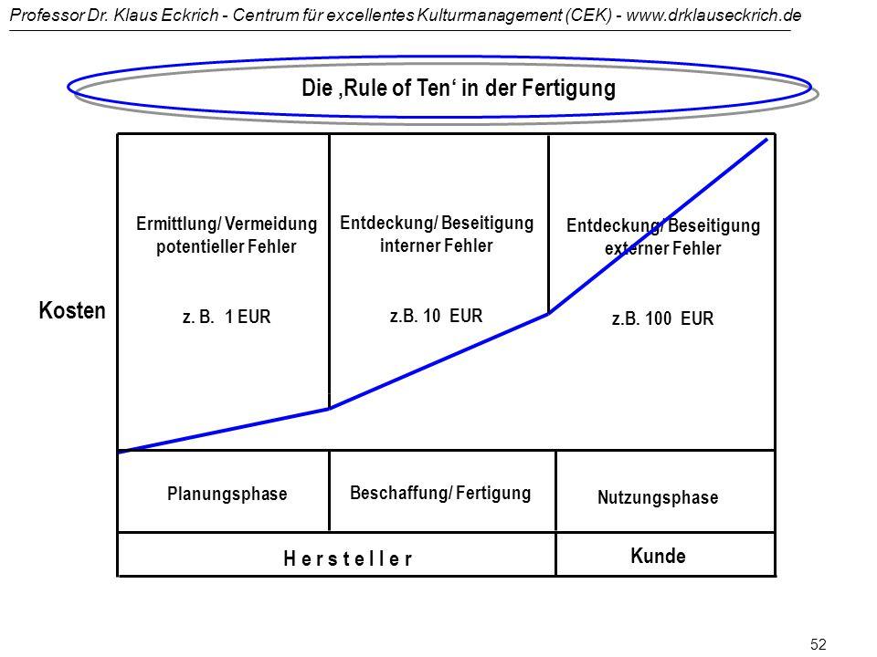 Professor Dr. Klaus Eckrich - Centrum für excellentes Kulturmanagement (CEK) - www.drklauseckrich.de 51 Der Ganzheitsdenker betreibt bei der Problemlö