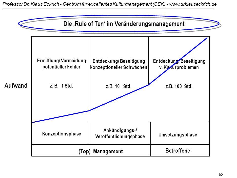 Professor Dr. Klaus Eckrich - Centrum für excellentes Kulturmanagement (CEK) - www.drklauseckrich.de 52 Die 'Rule of Ten' in der Fertigung Ermittlung/
