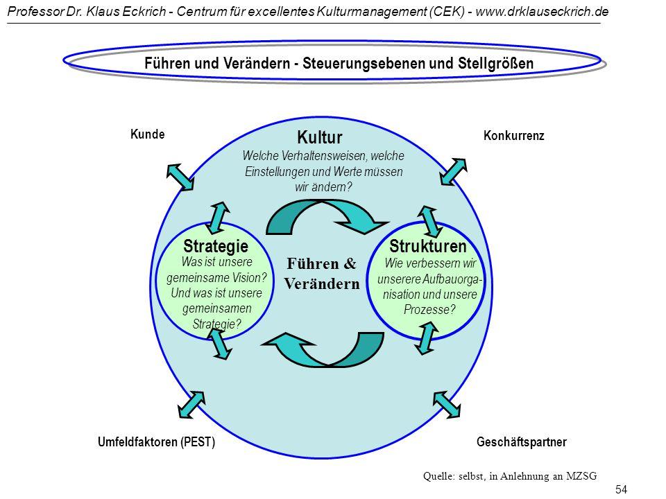 Professor Dr. Klaus Eckrich - Centrum für excellentes Kulturmanagement (CEK) - www.drklauseckrich.de 53 Die 'Rule of Ten' im Veränderungsmanagement Er