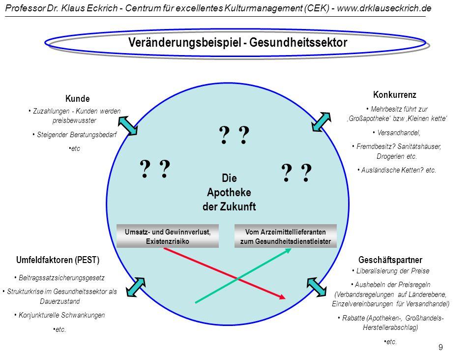 Professor Dr. Klaus Eckrich - Centrum für excellentes Kulturmanagement (CEK) - www.drklauseckrich.de 8 Einführung - Sinn von Veränderung und Unsinn in