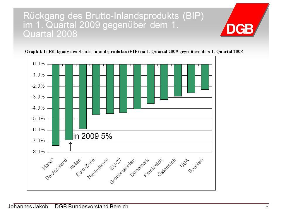 Johannes Jakob DGB Bundesvorstand Bereich Arbeitsmarktpolitik 2 Rückgang des Brutto-Inlandsprodukts (BIP) im 1. Quartal 2009 gegenüber dem 1. Quartal