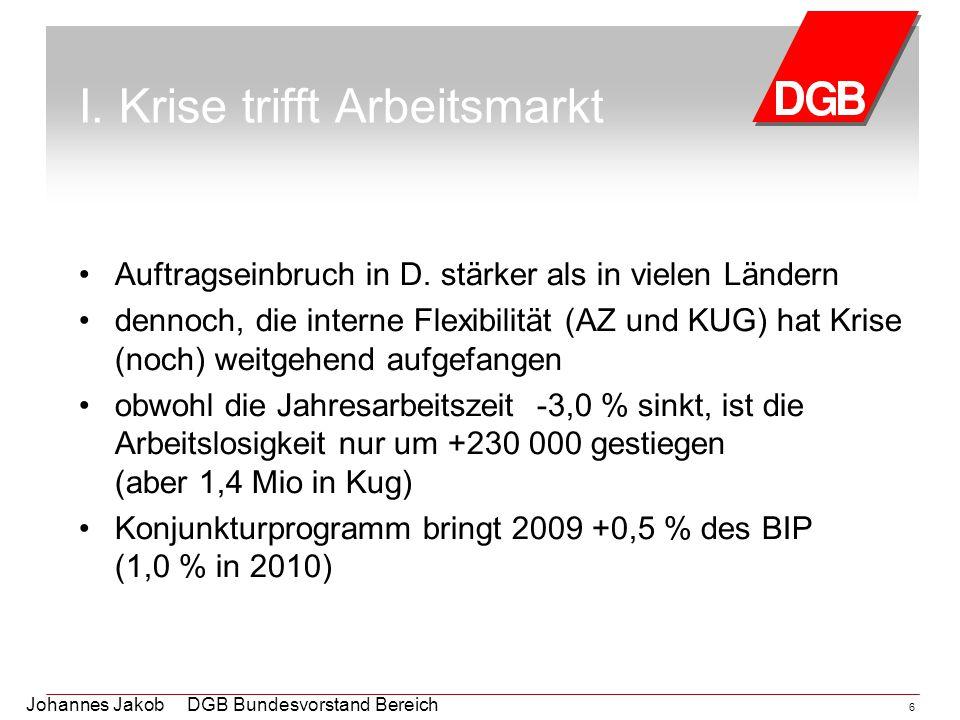 Johannes Jakob DGB Bundesvorstand Bereich Arbeitsmarktpolitik 6 I. Krise trifft Arbeitsmarkt Auftragseinbruch in D. stärker als in vielen Ländern denn