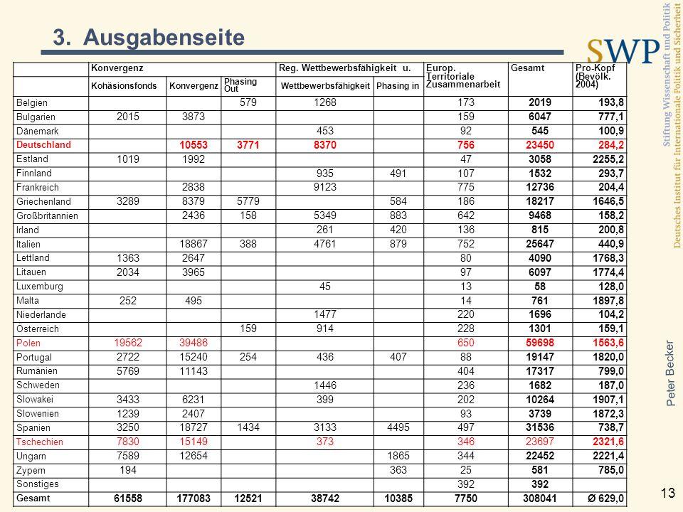 Peter Becker 13 KonvergenzReg. Wettbewerbsfähigkeit u. Europ. Territoriale Zusammenarbeit Gesamt Pro-Kopf (Bevölk. 2004) KohäsionsfondsKonvergenz Phas