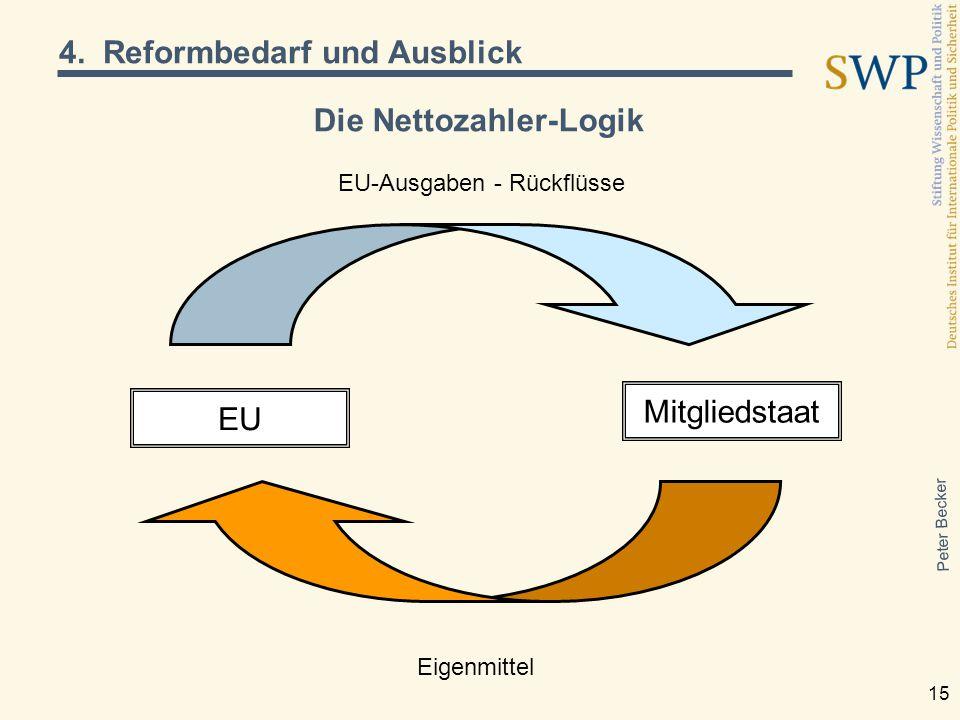 Peter Becker 15 Die Nettozahler-Logik EU Mitgliedstaat EU-Ausgaben - Rückflüsse Eigenmittel 4. Reformbedarf und Ausblick
