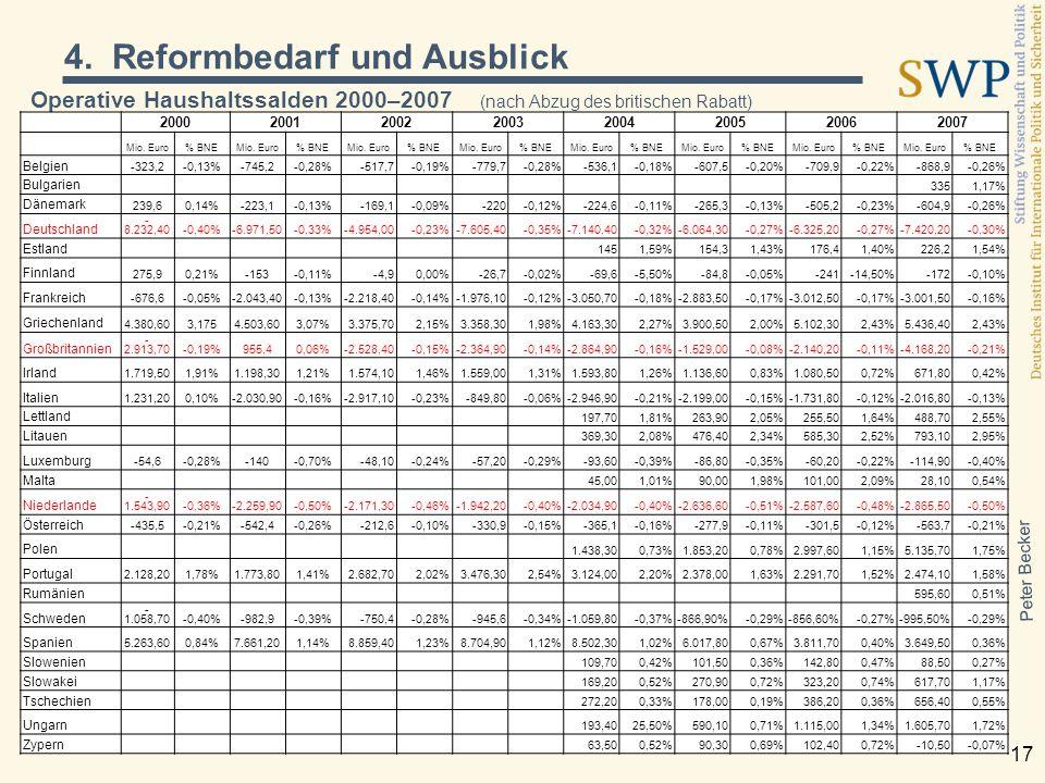 Peter Becker 17 Operative Haushaltssalden 2000–2007 (nach Abzug des britischen Rabatt) 20002001200220032004200520062007 Mio. Euro% BNEMio. Euro% BNEMi