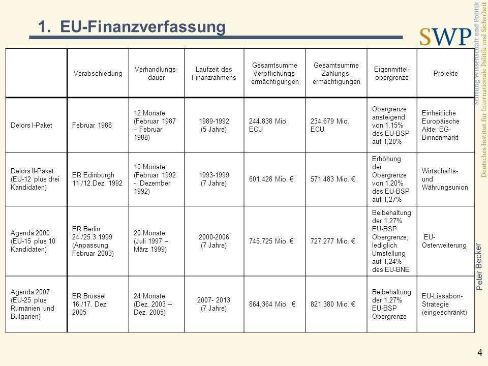 Peter Becker 4 1. EU-Finanzverfassung Verabschiedung Verhandlungs- dauer Laufzeit des Finanzrahmens Gesamtsumme Verpflichungs- ermächtigungen Gesamtsu