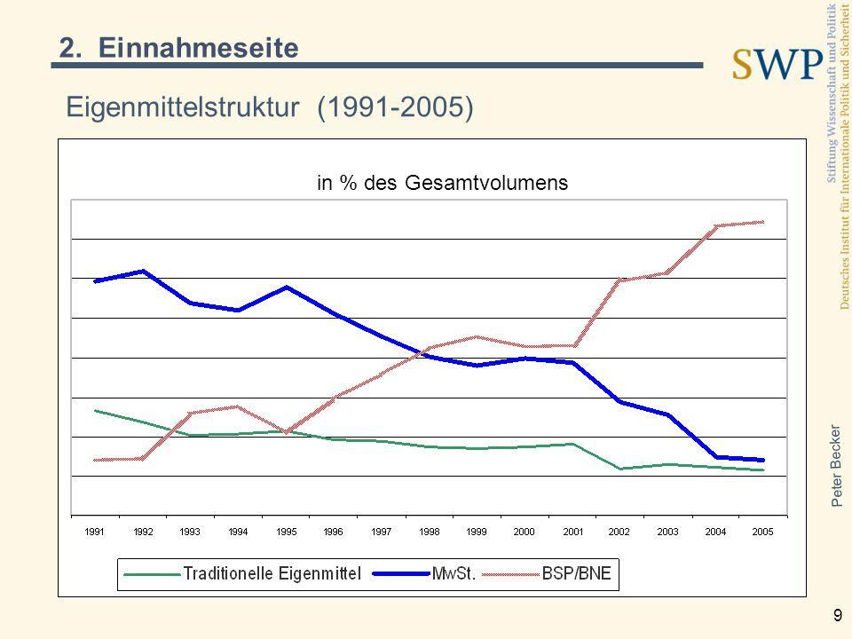 Peter Becker 9 Eigenmittelstruktur (1991-2005) in % des Gesamtvolumens 2. Einnahmeseite