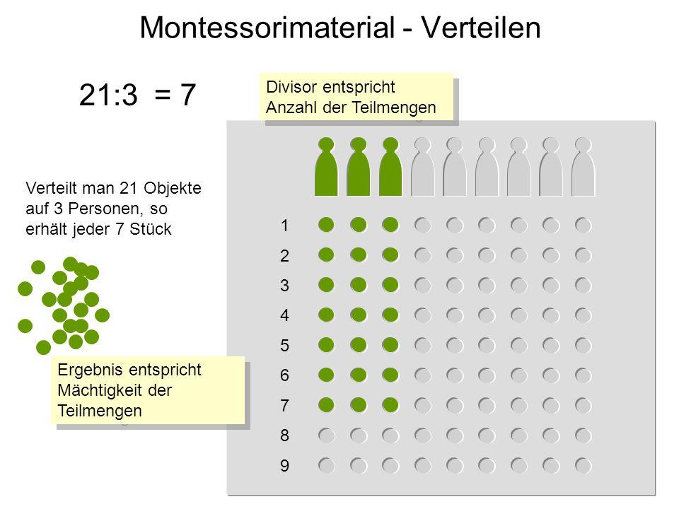 1 2 3 4 5 6 7 8 9 Montessorimaterial - Verteilen 21:3 Verteilt man 21 Objekte auf 3 Personen, so erhält jeder 7 Stück = 7 Ergebnis entspricht Mächtigkeit der Teilmengen Divisor entspricht Anzahl der Teilmengen