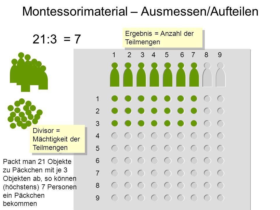 1 2 3 4 5 6 7 8 9 123456789 Montessorimaterial – Ausmessen/Aufteilen 21:3 Packt man 21 Objekte zu Päckchen mit je 3 Objekten ab, so können (höchstens) 7 Personen ein Päckchen bekommen = 7 Divisor = Mächtigkeit der Teilmengen Ergebnis = Anzahl der Teilmengen