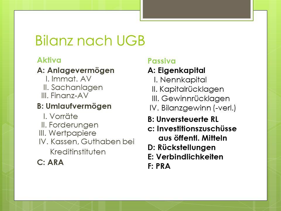 Bilanz nach UGB Aktiva A: Anlagevermögen I. Immat. AV II. Sachanlagen III. Finanz-AV B: Umlaufvermögen I. Vorräte II. Forderungen III. Wertpapiere IV.