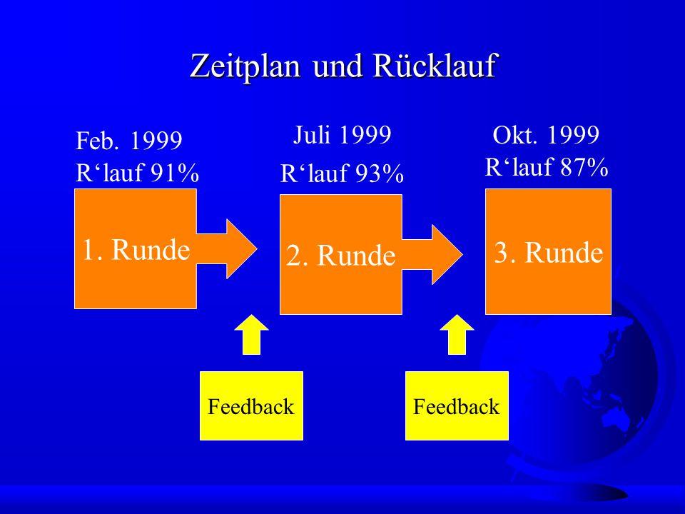 Zeitplan und Rücklauf 3. Runde 1. Runde 2. Runde Feedback Feb.