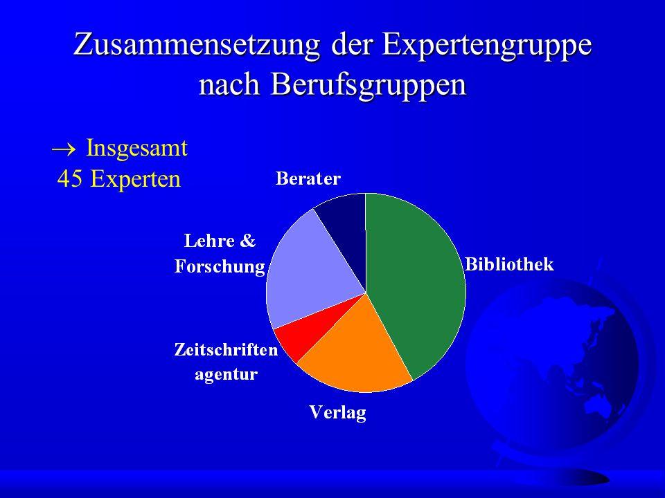 Zusammensetzung der Expertengruppe nach Herkunftsland