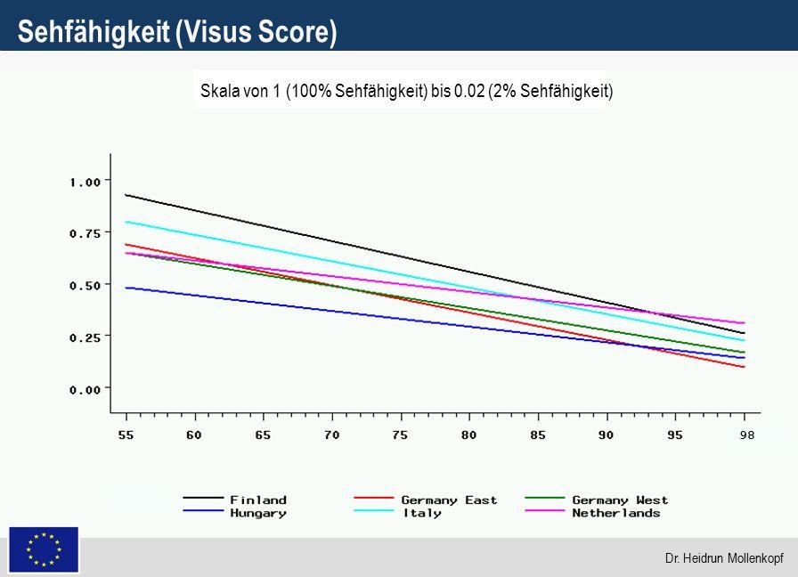10 Sehfähigkeit (Visus Score) 98 Skala von 1 (100% Sehfähigkeit) bis 0.02 (2% Sehfähigkeit) Dr. Heidrun Mollenkopf