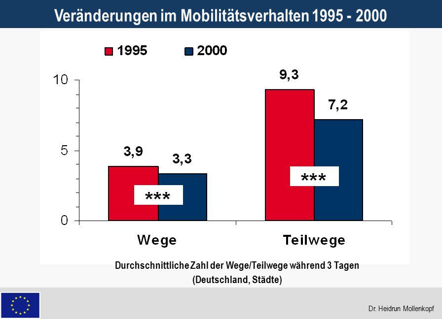 11 Veränderungen im Mobilitätsverhalten 1995 - 2000 Durchschnittliche Zahl der Wege/Teilwege während 3 Tagen (Deutschland, Städte) Dr. Heidrun Mollenk