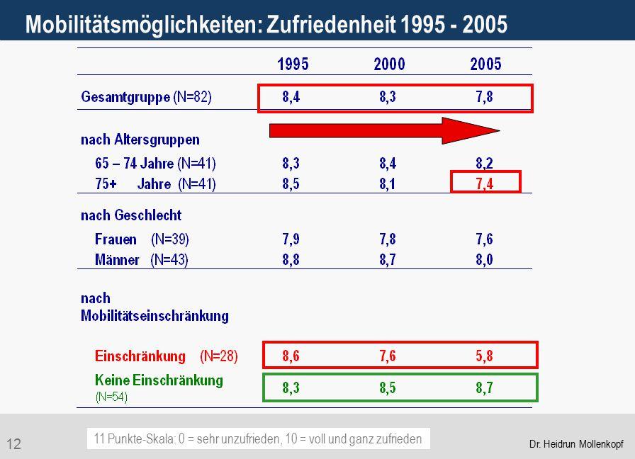 12 Mobilitätsmöglichkeiten: Zufriedenheit 1995 - 2005 11 Punkte-Skala: 0 = sehr unzufrieden, 10 = voll und ganz zufrieden Dr. Heidrun Mollenkopf