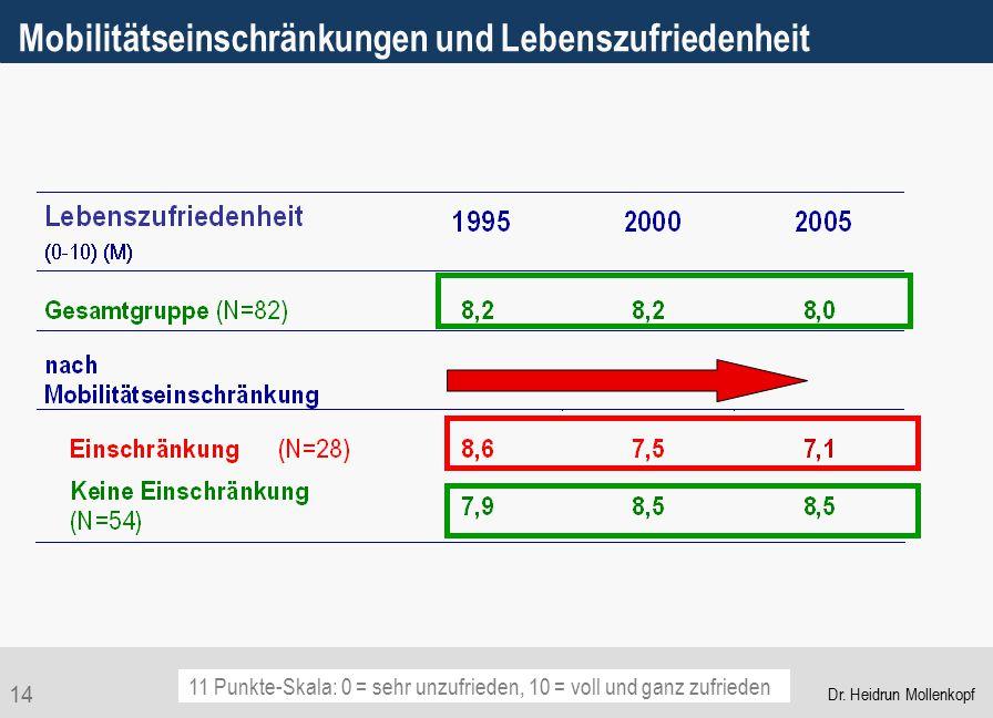 14 Mobilitätseinschränkungen und Lebenszufriedenheit 11 Punkte-Skala: 0 = sehr unzufrieden, 10 = voll und ganz zufrieden Dr. Heidrun Mollenkopf
