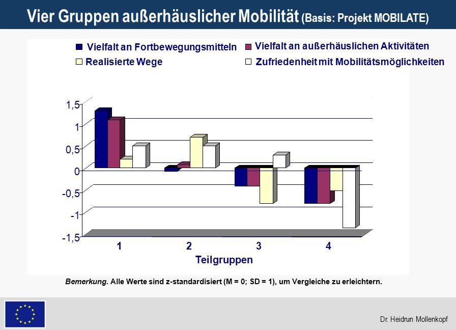 18 Vier Gruppen außerhäuslicher Mobilität (Basis: Projekt MOBILATE) -1,5 -0,5 0 0,5 1 1,5 1234 Teilgruppen Vielfalt an Fortbewegungsmitteln Vielfalt a