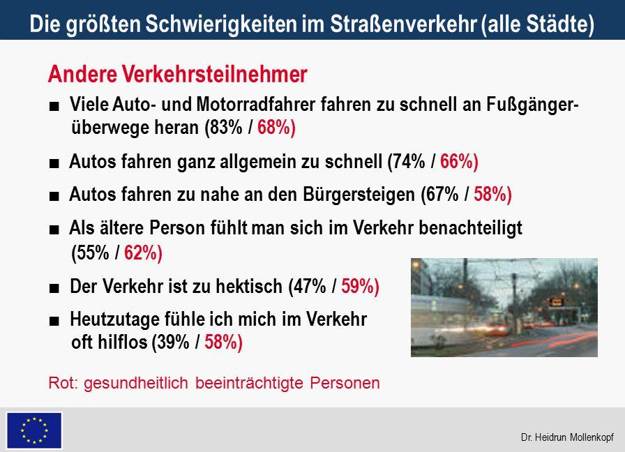 21 Die größten Schwierigkeiten im Straßenverkehr (alle Städte) ■ Viele Auto- und Motorradfahrer fahren zu schnell an Fußgänger- überwege heran (83% /