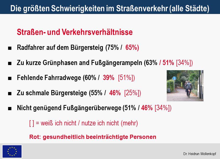22 Die größten Schwierigkeiten im Straßenverkehr (alle Städte) ■ Radfahrer auf dem Bürgersteig (75% / 65%) ■ Zu kurze Grünphasen and Fußgängerampeln (