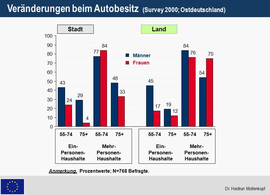 29 Veränderungen beim Autobesitz (Survey 2000; Ostdeutschland) Anmerkung. Prozentwerte; N=768 Befragte. StadtLand 43 29 77 48 45 19 84 54 24 4 84 33 1