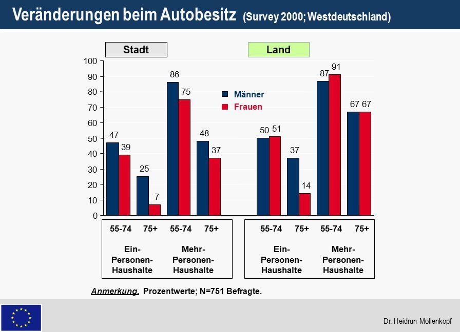 30 Veränderungen beim Autobesitz (Survey 2000; Westdeutschland) Anmerkung. Prozentwerte; N=751 Befragte. StadtLand 47 25 86 48 50 37 87 67 39 7 75 37