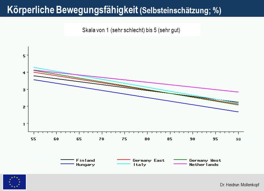 9 Körperliche Bewegungsfähigkeit (Selbsteinschätzung; %) 98 Skala von 1 (sehr schlecht) bis 5 (sehr gut) Dr. Heidrun Mollenkopf