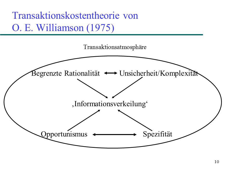 10 Transaktionskostentheorie von O. E. Williamson (1975) Transaktionsatmosphäre Begrenzte Rationalität Unsicherheit/Komplexität 'Informationsverkeilun