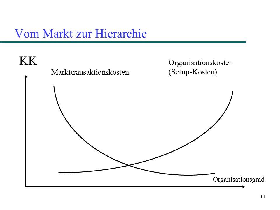 11 Vom Markt zur Hierarchie KK Markttransaktionskosten Organisationskosten (Setup-Kosten) Organisationsgrad