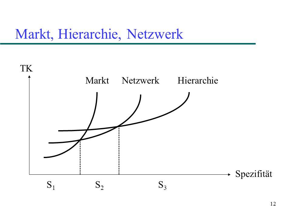 12 Markt, Hierarchie, Netzwerk TK Spezifität Markt NetzwerkHierarchie S1S1 S2S2 S3S3
