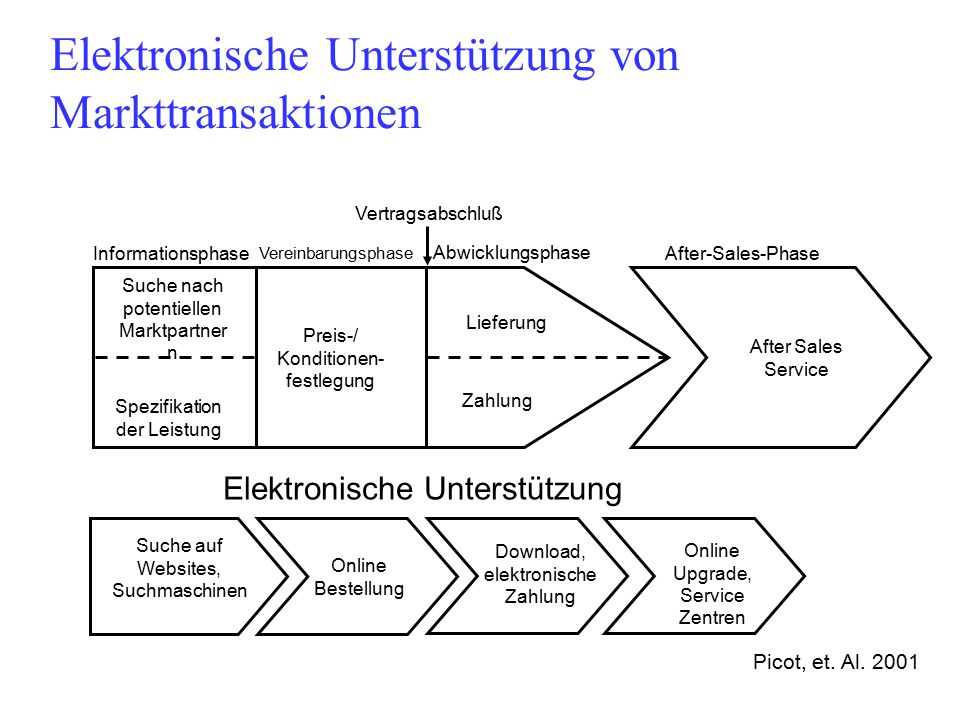 28 4.Entstehung des Organisationsproblems Spezialisierung (Arbeitsteilung) Koordination (Koordinationskosten) Motivation (Motivations- bzw.