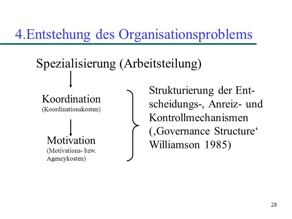 28 4.Entstehung des Organisationsproblems Spezialisierung (Arbeitsteilung) Koordination (Koordinationskosten) Motivation (Motivations- bzw. Agencykost