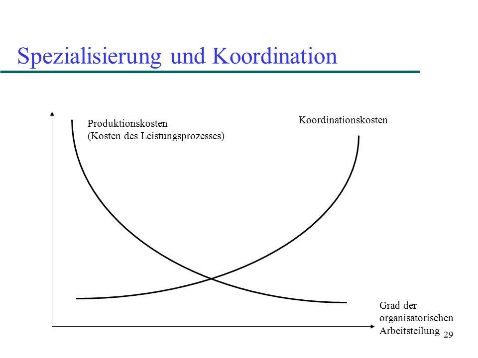 29 Spezialisierung und Koordination Grad der organisatorischen Arbeitsteilung Produktionskosten (Kosten des Leistungsprozesses) Koordinationskosten
