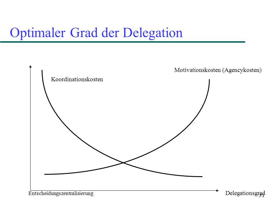 31 Optimaler Grad der Delegation Entscheidungszentralisierung Delegationsgrad Koordinationskosten Motivationskosten (Agencykosten)