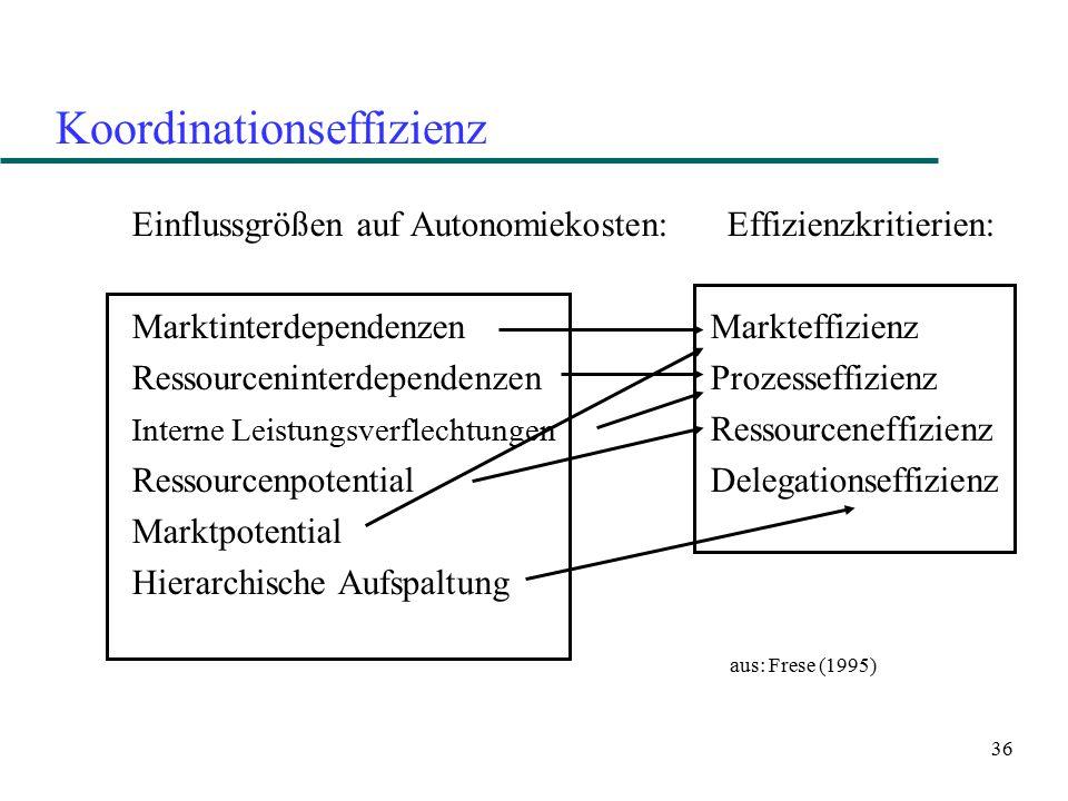 36 Koordinationseffizienz Einflussgrößen auf Autonomiekosten: Effizienzkritierien: Marktinterdependenzen Markteffizienz Ressourceninterdependenzen Pro
