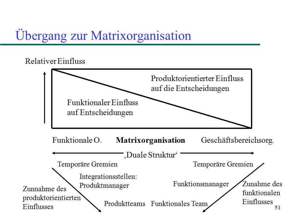 51 Übergang zur Matrixorganisation Relativer Einfluss Funktionaler Einfluss auf Entscheidungen Produktorientierter Einfluss auf die Entscheidungen Fun
