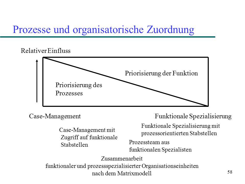 58 Prozesse und organisatorische Zuordnung Relativer Einfluss Priorisierung des Prozesses Priorisierung der Funktion Case-Management Funktionale Spezi