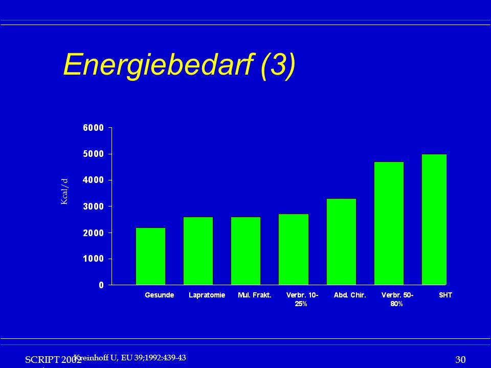 SCRIPT 2002 Vorlesung: Grundlagen Klinische Ernährung 30 Energiebedarf (3) Kcal/d Kreinhoff U, EU 39;1992:439-43