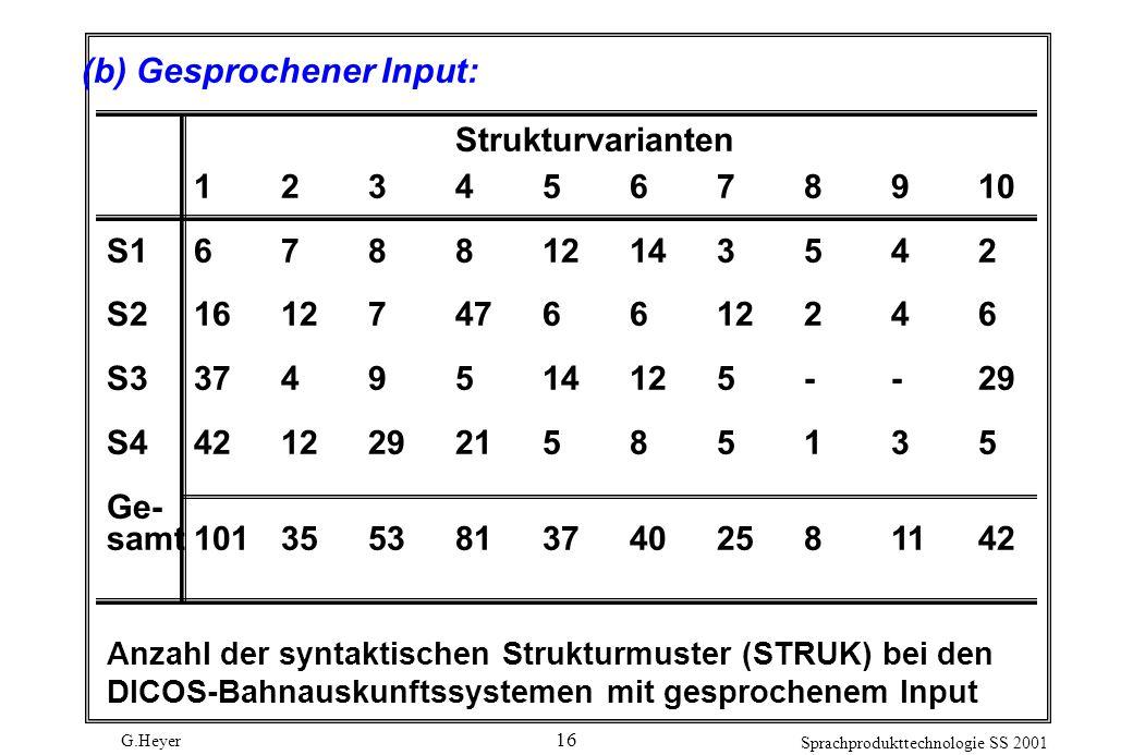 G.Heyer Sprachprodukttechnologie SS 2001 16 (b) Gesprochener Input: Strukturvarianten 12345678910 S1678812143542 S216127476612246 S33749514125--29 S442122921585135 Ge- samt10135538137402581142 Anzahl der syntaktischen Strukturmuster (STRUK) bei den DICOS-Bahnauskunftssystemen mit gesprochenem Input