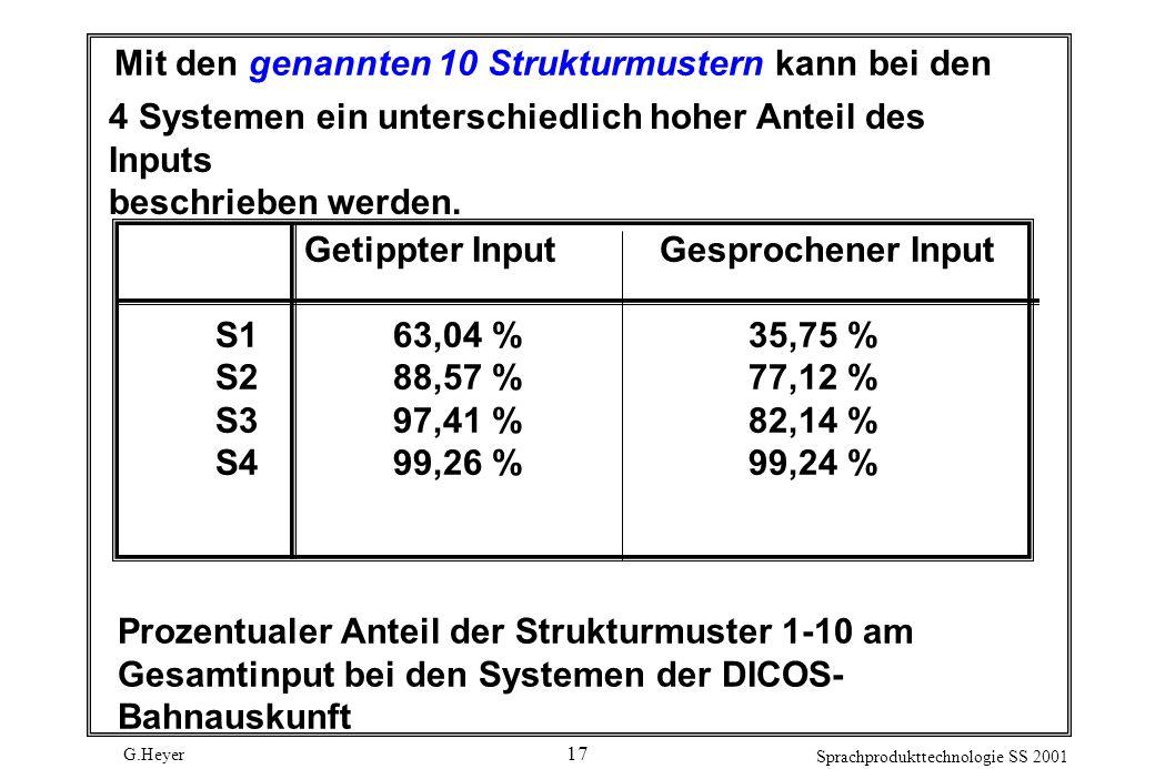 G.Heyer Sprachprodukttechnologie SS 2001 17 Mit den genannten 10 Strukturmustern kann bei den 4 Systemen ein unterschiedlich hoher Anteil des Inputs beschrieben werden.