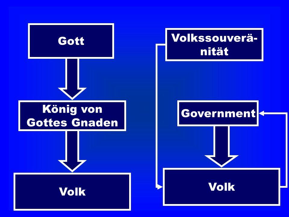 Gott König von Gottes Gnaden Volk Volkssouverä- nität Government Volk