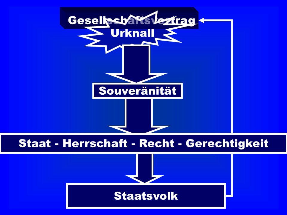 Gesellschaftsvertrag Urknall Souveränität Staatsvolk Staat - Herrschaft - Recht - Gerechtigkeit