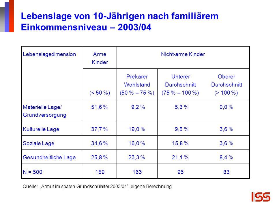 """Lebenslage von 10-Jährigen nach familiärem Einkommensniveau – 2003/04 Quelle: """"Armut im späten Grundschulalter 2003/04""""; eigene Berechnung"""