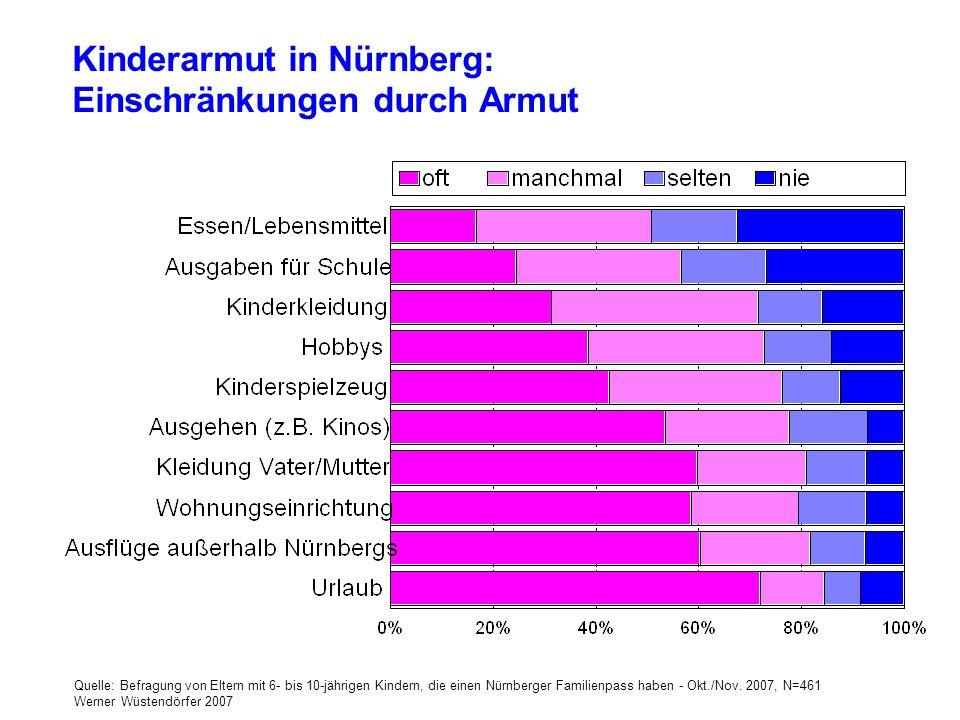 Kinderarmut in Nürnberg: Einschränkungen durch Armut Quelle: Befragung von Eltern mit 6- bis 10-jährigen Kindern, die einen Nürnberger Familienpass ha