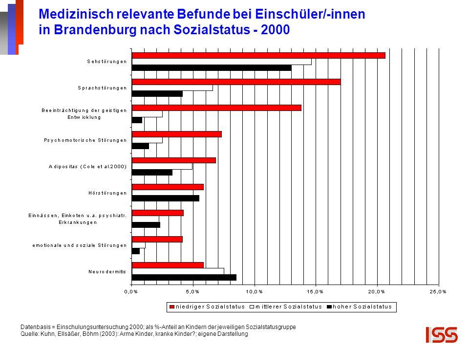 Medizinisch relevante Befunde bei Einschüler/-innen in Brandenburg nach Sozialstatus - 2000 Datenbasis = Einschulungsuntersuchung 2000; als %-Anteil a
