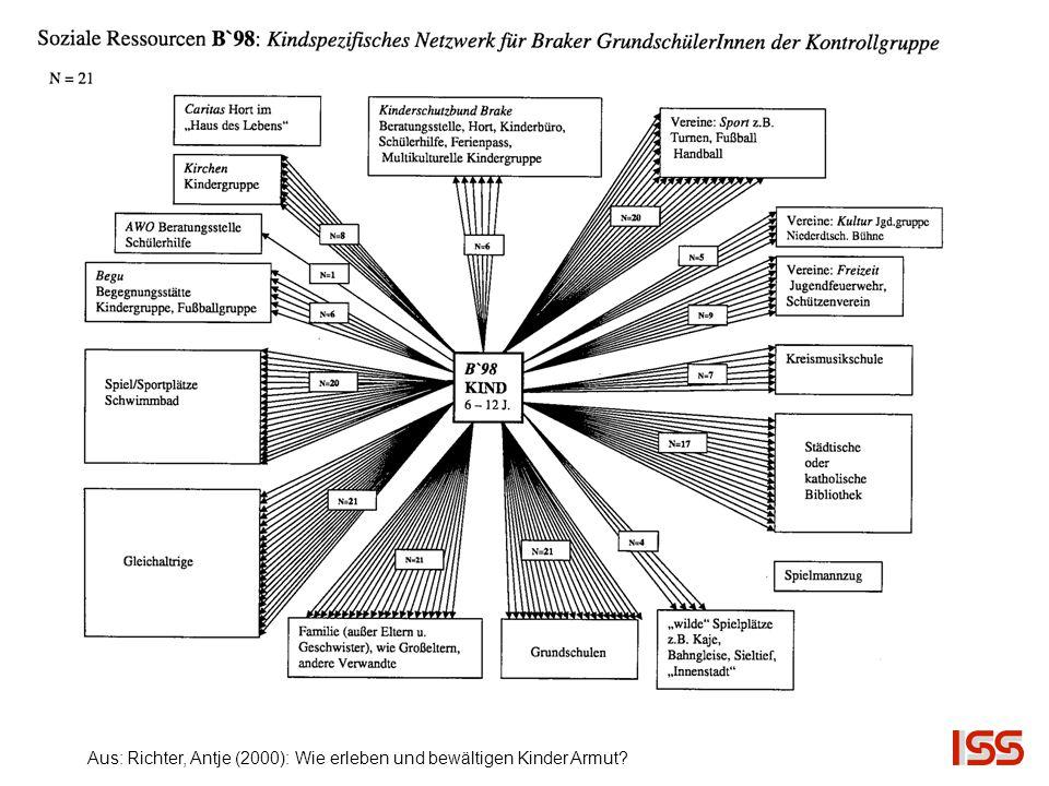 Aus: Richter, Antje (2000): Wie erleben und bewältigen Kinder Armut?