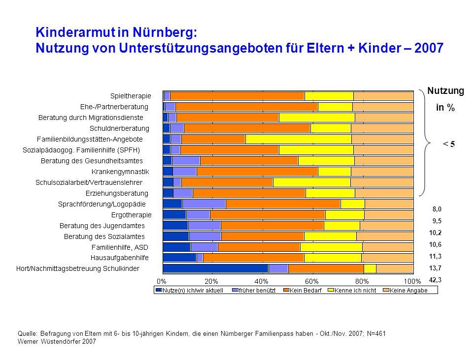 Kinderarmut in Nürnberg: Nutzung von Unterstützungsangeboten für Eltern + Kinder – 2007 Nutzung in % < 5 8,0 9,5 10,2 10,6 11,3 13,7 42,3 Quelle: Befr