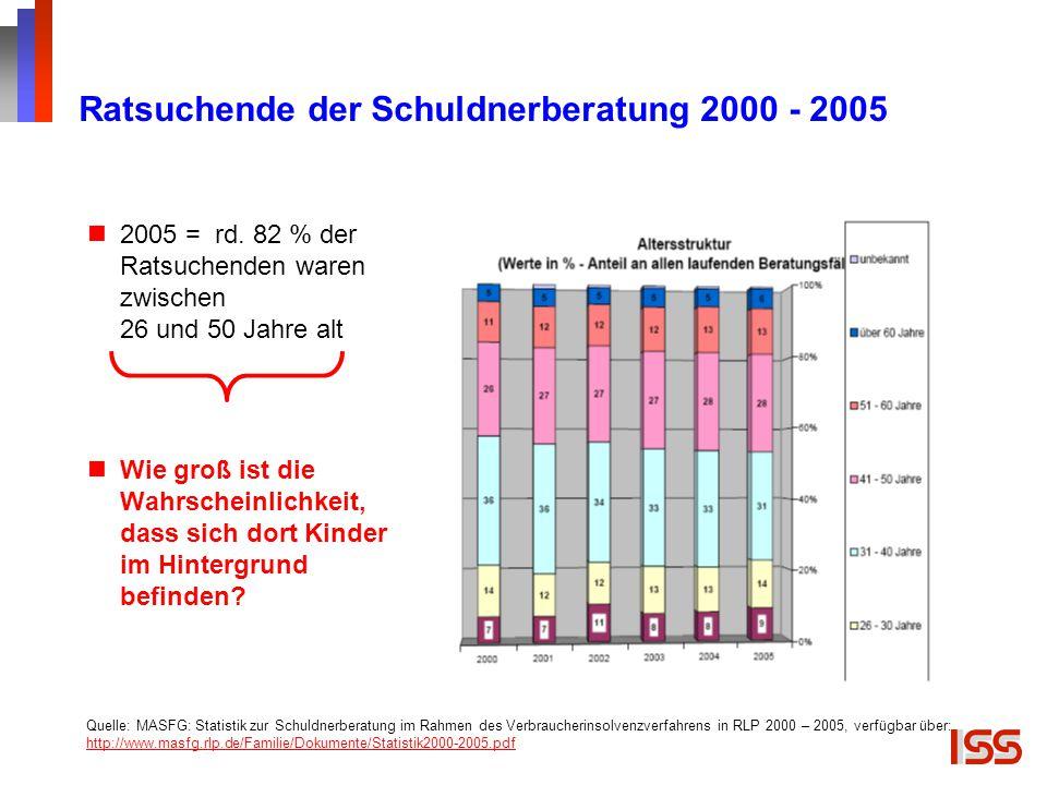 Ratsuchende der Schuldnerberatung 2000 - 2005 2005 = rd. 82 % der Ratsuchenden waren zwischen 26 und 50 Jahre alt Wie groß ist die Wahrscheinlichkeit,