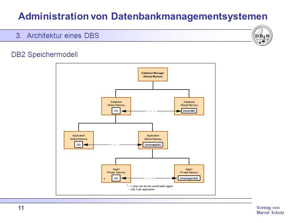 Administration von Datenbankmanagementsystemen Vortrag von Marcel Schulz 11 3.Architektur eines DBS DB2 Speichermodell