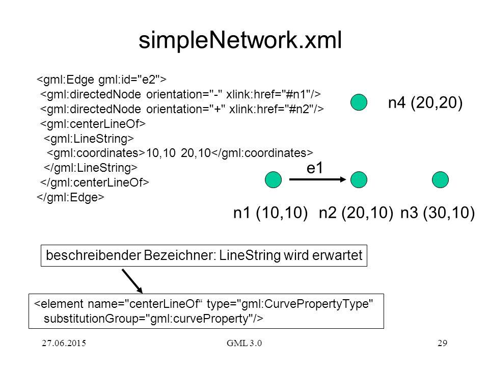 27.06.2015GML 3.029 simpleNetwork.xml 10,10 20,10 n1 (10,10)n2 (20,10)n3 (30,10) n4 (20,20) e1 <element name=