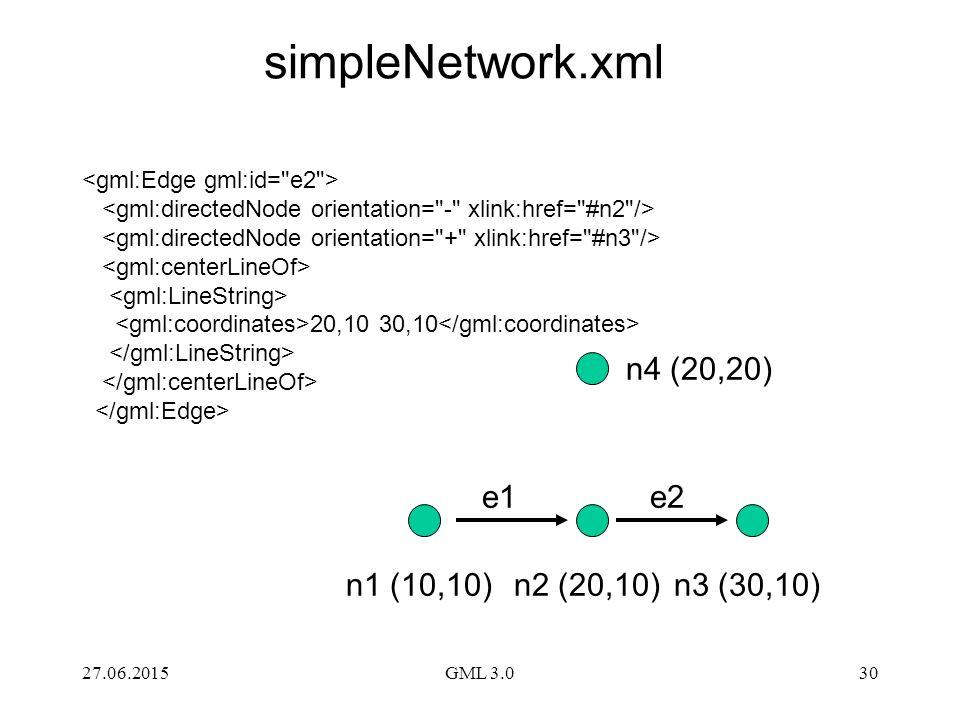 27.06.2015GML 3.030 20,10 30,10 n1 (10,10)n2 (20,10)n3 (30,10) n4 (20,20) simpleNetwork.xml e1e2